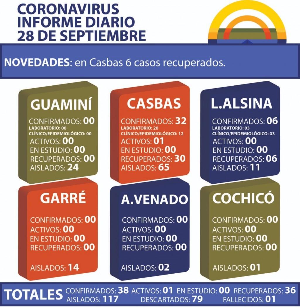 CORONAVIRUS: INFORME DIARIO DE SITUACIÓN A NIVEL NACIONAL Y LOCAL - 28 DE SEPTIEMBRE -