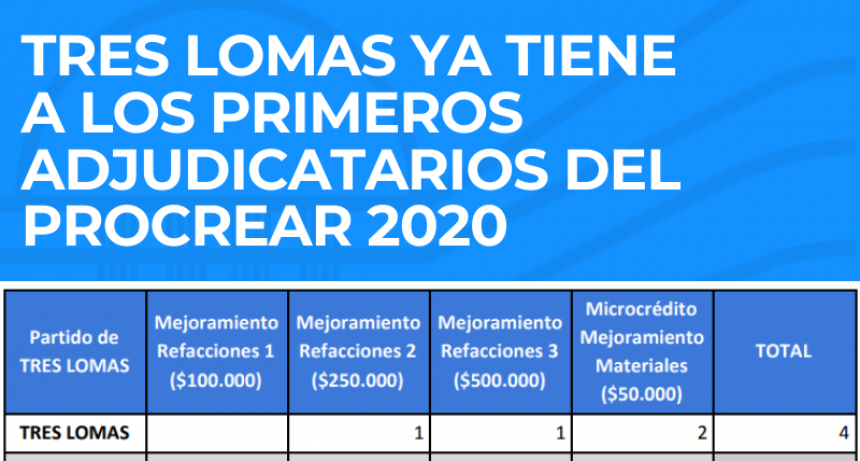 TRES LOMAS YA TIENE A LOS PRIMEROS ADJUDICATARIOS DEL PROCREAR 2020