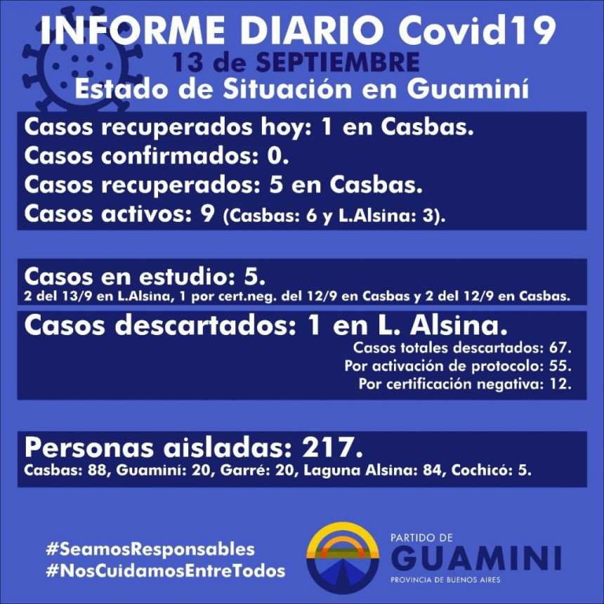 CORONAVIRUS: INFORME DIARIO DE SITUACIÓN A NIVEL NACIONAL Y LOCAL - 13 DE SEPTIEMBRE -