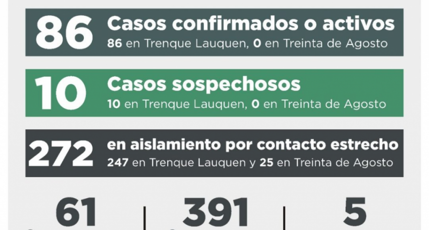 COVID-19: UNA PERSONA FALLECIDA, DIEZ RECUPERADAS, TRES NUEVOS CASOS CONFIRMADOS Y 18 DESCARTADOS