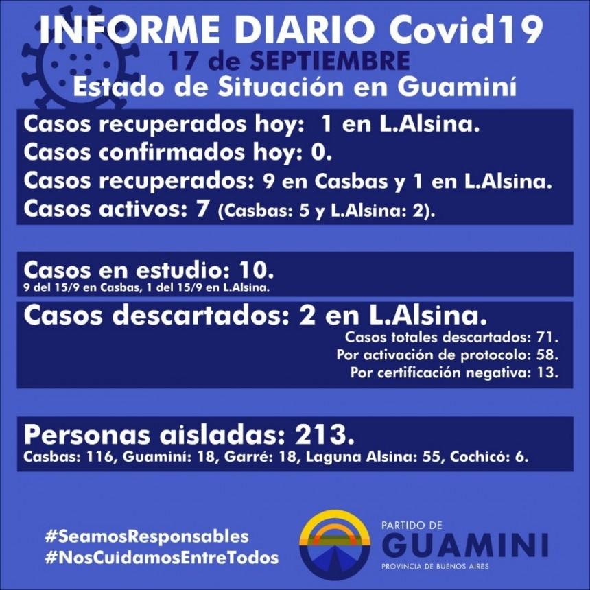 CORONAVIRUS: INFORME DIARIO DE SITUACIÓN A NIVEL NACIONAL Y LOCAL - 17 DE SEPTIEMBRE -