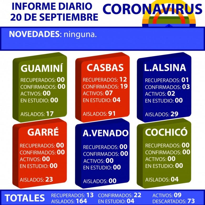 CORONAVIRUS: INFORME DIARIO DE SITUACIÓN A NIVEL NACIONAL Y LOCAL - 20 DE SEPTIEMBRE -