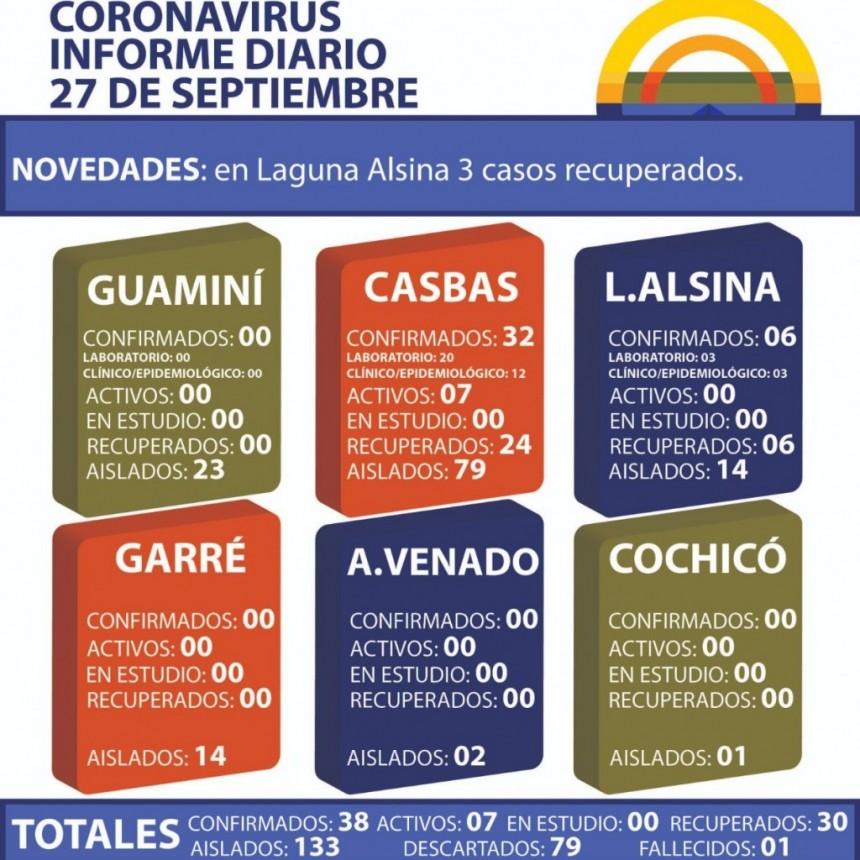 CORONAVIRUS: INFORME DIARIO DE SITUACIÓN A NIVEL NACIONAL Y LOCAL - 27 DE SEPTIEMBRE -