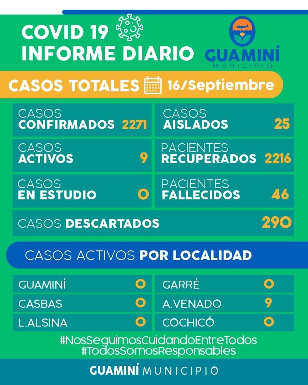 CORONAVIRUS: INFORME DIARIO DE SITUACIÓN A NIVEL LOCAL - 16 DE SEPTIEMBRE -