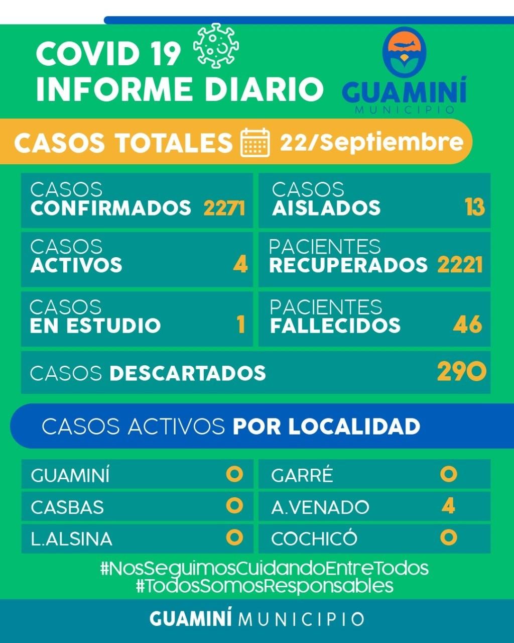 CORONAVIRUS: INFORME DIARIO DE SITUACIÓN A NIVEL LOCAL - 22 DE SEPTIEMBRE -