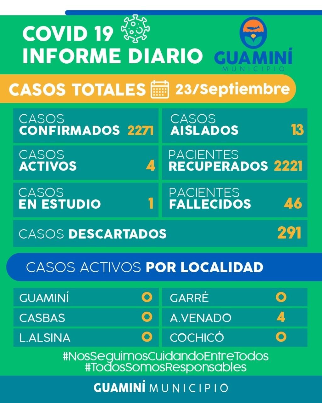 CORONAVIRUS: INFORME DIARIO DE SITUACIÓN A NIVEL LOCAL - 23 DE SEPTIEMBRE -