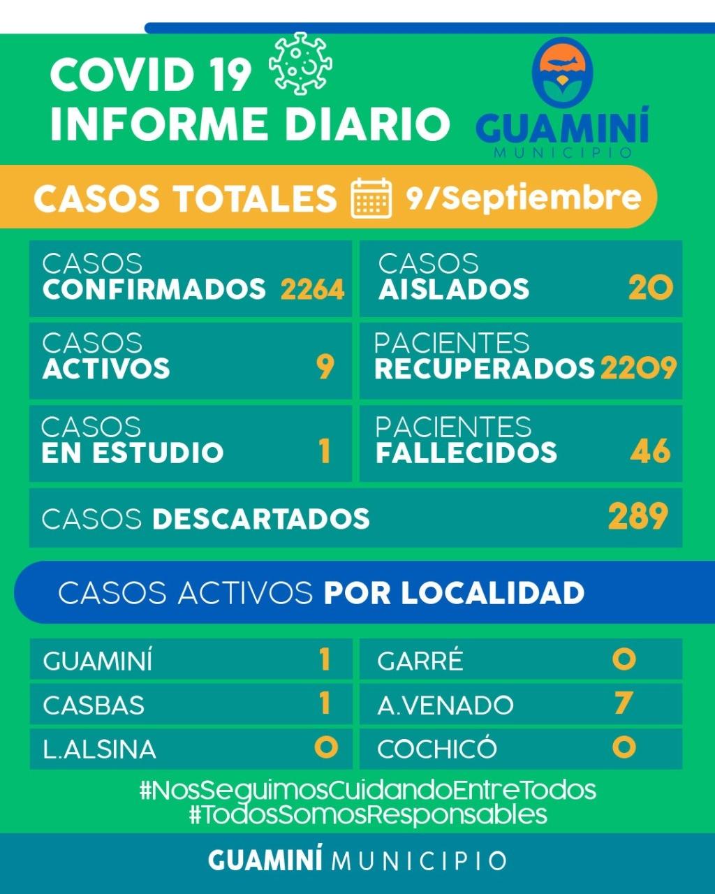 CORONAVIRUS: INFORME DIARIO DE SITUACIÓN A NIVEL LOCAL - 9 DE SEPTIEMBRE -