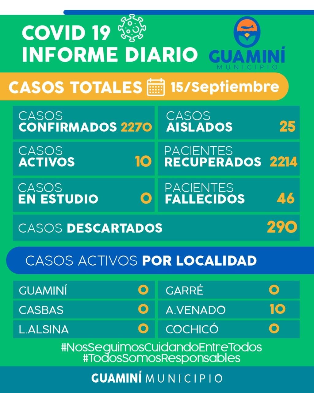 CORONAVIRUS: INFORME DIARIO DE SITUACIÓN A NIVEL LOCAL - 15 DE SEPTIEMBRE -