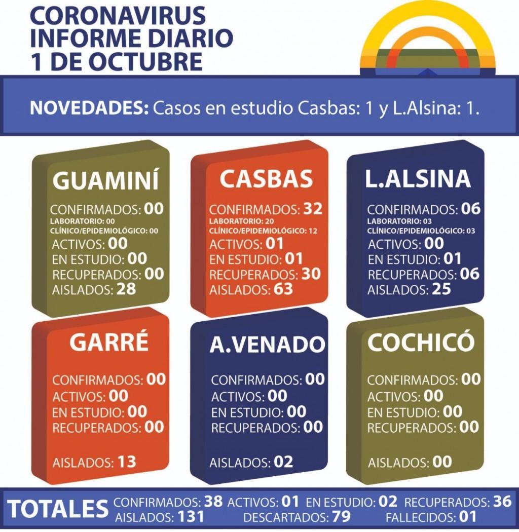 CORONAVIRUS: INFORME DIARIO DE SITUACIÓN A NIVEL NACIONAL Y LOCAL - 1 DE OCTUBRE -