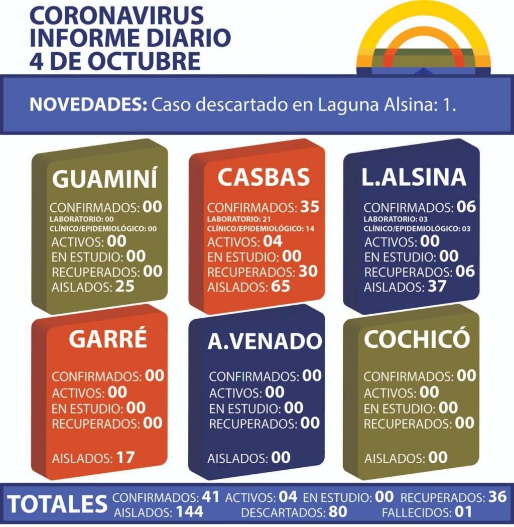 CORONAVIRUS: INFORME DIARIO DE SITUACIÓN A NIVEL NACIONAL Y LOCAL - 4 DE OCTUBRE -
