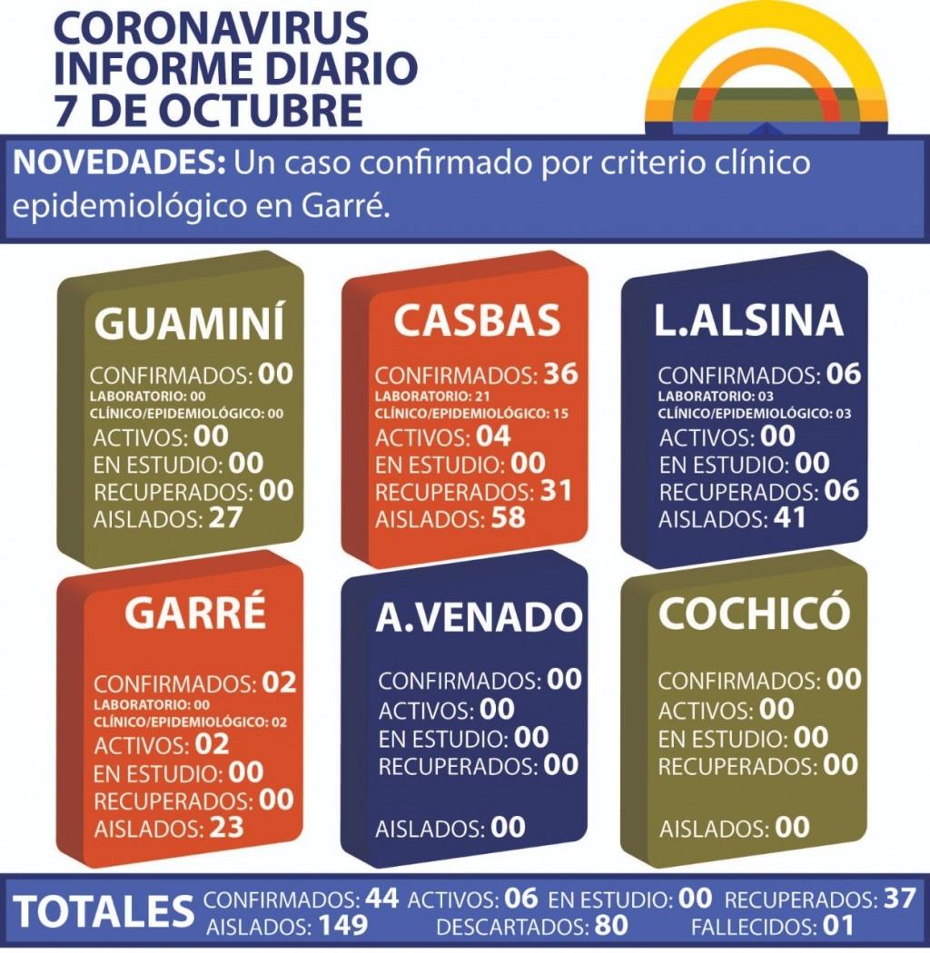 CORONAVIRUS: INFORME DIARIO DE SITUACIÓN A NIVEL NACIONAL Y LOCAL - 7 DE OCTUBRE -