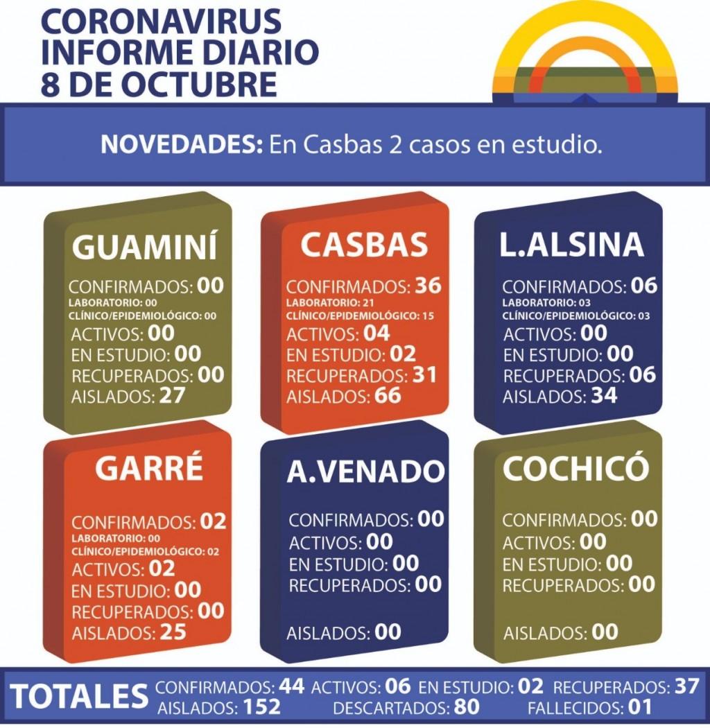 CORONAVIRUS: INFORME DIARIO DE SITUACIÓN A NIVEL NACIONAL Y LOCAL - 8 DE OCTUBRE -