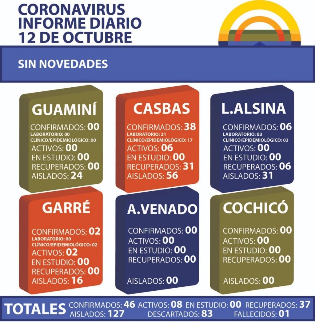 CORONAVIRUS: INFORME DIARIO DE SITUACIÓN A NIVEL NACIONAL Y LOCAL - 12 DE OCTUBRE -