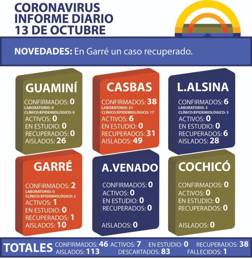 CORONAVIRUS: INFORME DIARIO DE SITUACIÓN A NIVEL NACIONAL Y LOCAL - 13 DE OCTUBRE -
