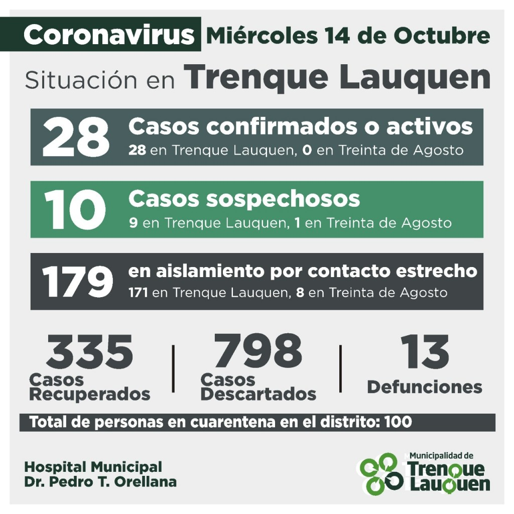 COVID - 19: LUEGO DE REGISTRARSE UN CASO CONFIRMADO POR NEXO Y RECUPERARSE OTRAS SIETE PERSONAS, LOS CASOS ACTIVOS BAJAN A 28