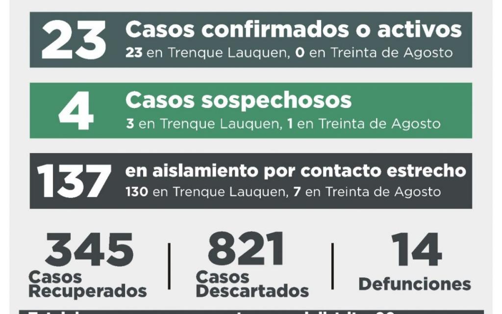 COVID-19: HUBO UN FALLECIMIENTO Y UN CASO CONFIRMADO, AUNQUE AL RECUPERARSE SEIS PERSONAS, EL NÚMERO DE CASOS ACTIVOS BAJÓ A 23