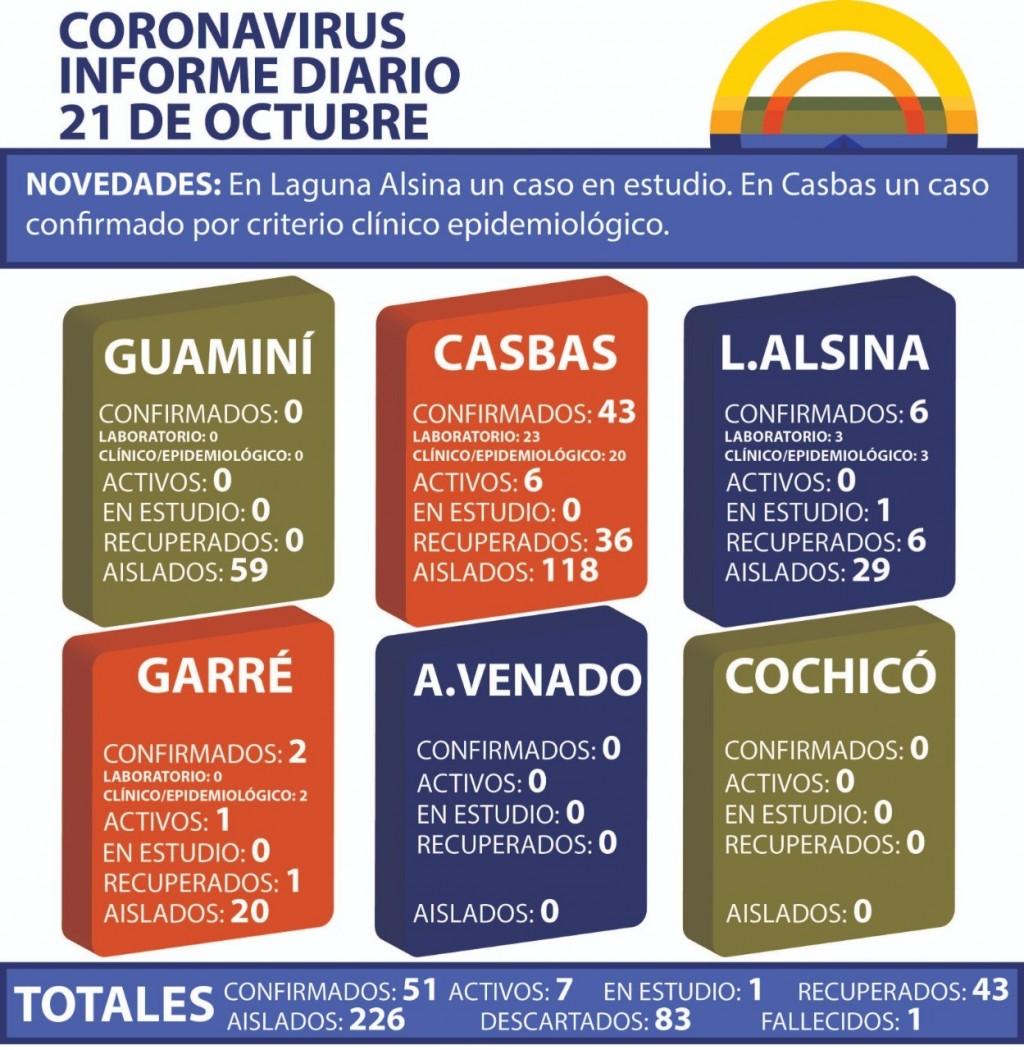 CORONAVIRUS: INFORME DIARIO DE SITUACIÓN A NIVEL NACIONAL Y LOCAL - 21 DE OCTUBRE -