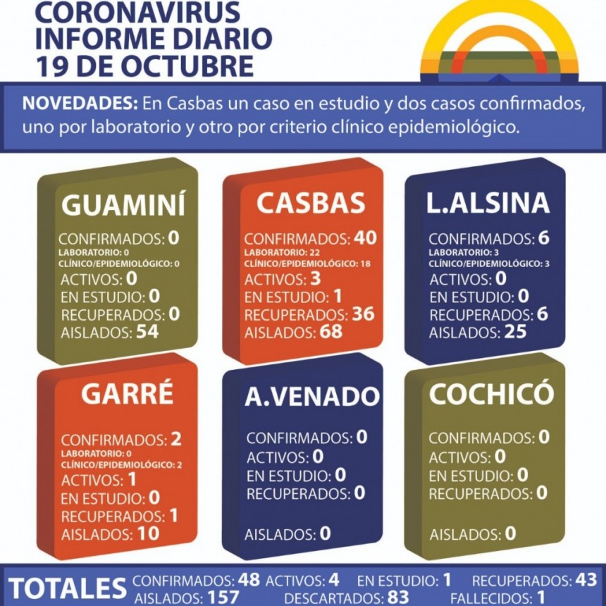 CORONAVIRUS: INFORME DIARIO DE SITUACIÓN A NIVEL NACIONAL Y LOCAL - 19 DE OCTUBRE -