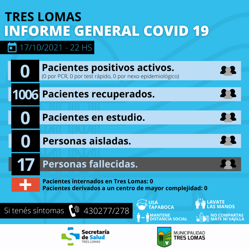 TRES LOMAS: SIN CASOS ACTIVOS DE COVID 19.