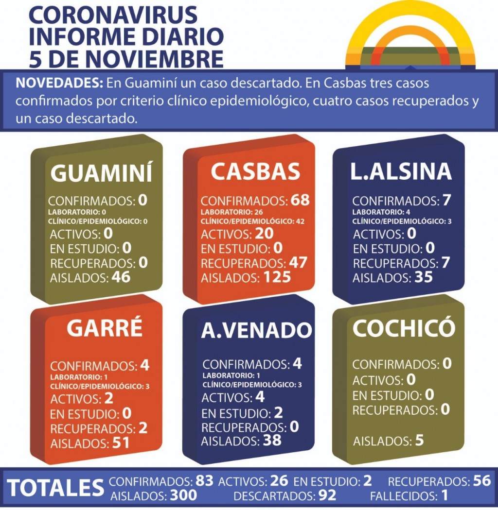 CORONAVIRUS: INFORME DIARIO DE SITUACIÓN A NIVEL NACIONAL Y LOCAL - 5 DE NOVIEMBRE -
