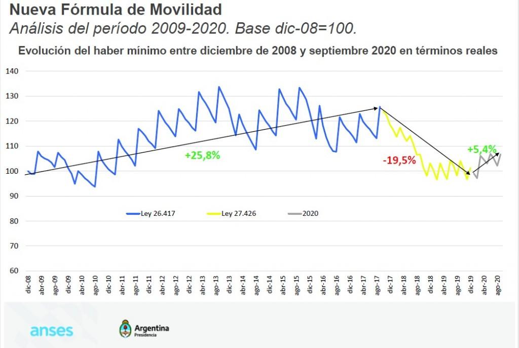 JUBILADOS EXPRESARON SU APOYO A LA NUEVA FÓRMULA DE MOVILIDAD