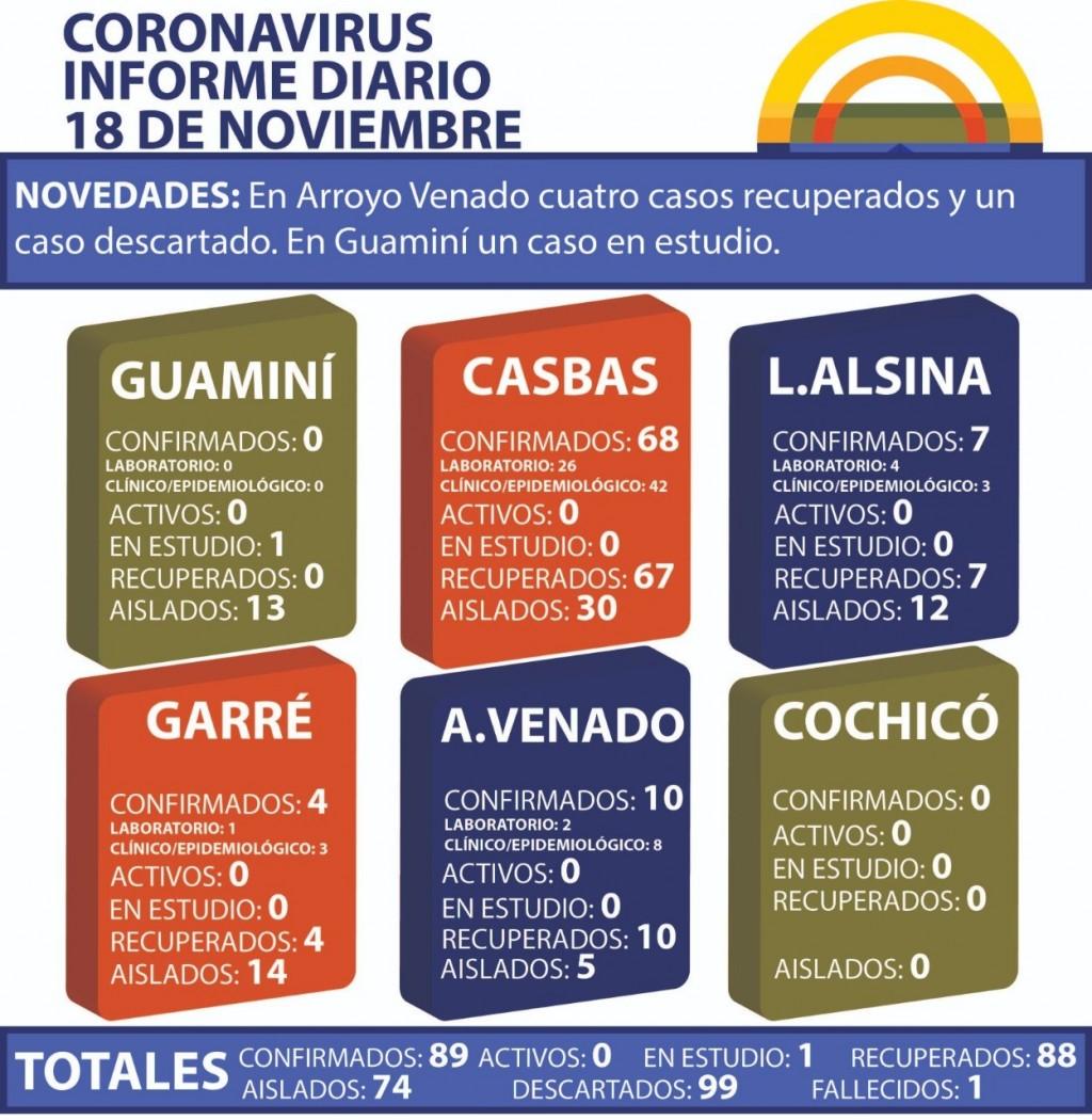 CORONAVIRUS: INFORME DIARIO DE SITUACIÓN A NIVEL NACIONAL Y LOCAL - 18 DE NOVIEMBRE -