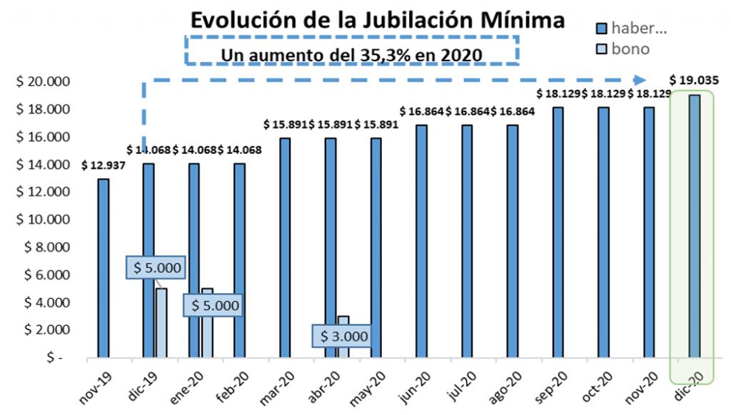 EL AUMENTO JUBILATORIO EN DICIEMBRE SERÁ DEL 5% Y EL HABER MÍNIMO ASCIENDE A 19.035 PESOS