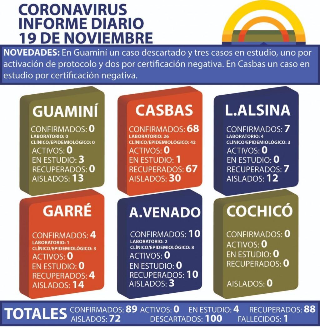 CORONAVIRUS: INFORME DIARIO DE SITUACIÓN A NIVEL NACIONAL Y LOCAL - 19 DE NOVIEMBRE -