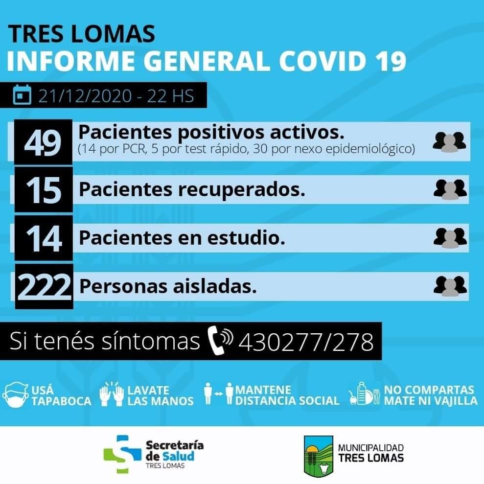 TRES LOMAS CUENTA CON 49 CASOS ACTIVOS Y 222 PERSONAS AISLADAS